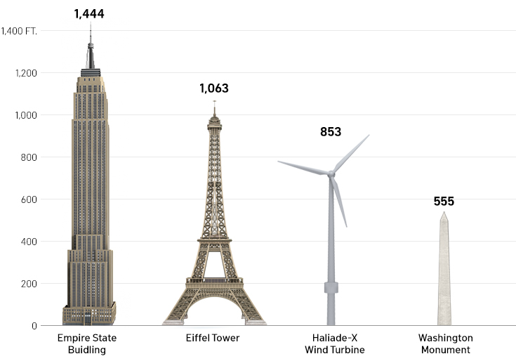 https://data.nbcstations.com/national/2021/images/phi-turbine-compare-2.jpg